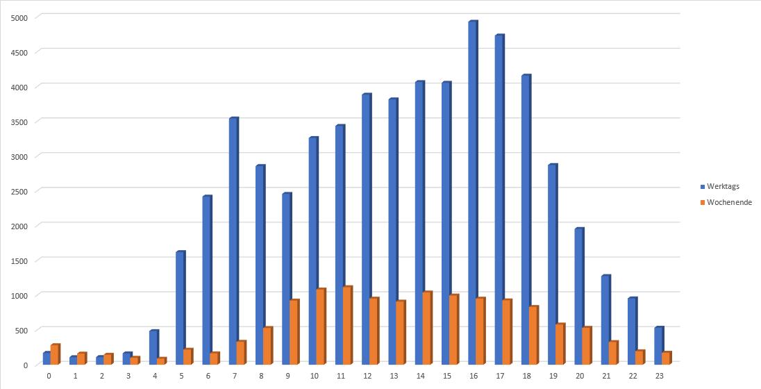 Jahr 2020 KW07 bis KW 11 Wehnsen K10 von B444 Anzahl Autos