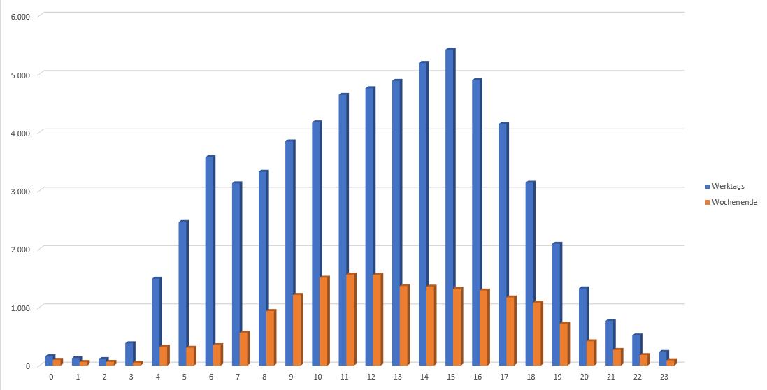 Jahr 2020 KW12 bis KW19 Plockhorst MeinerserWeg aus Wehnsen Anzahl Autos