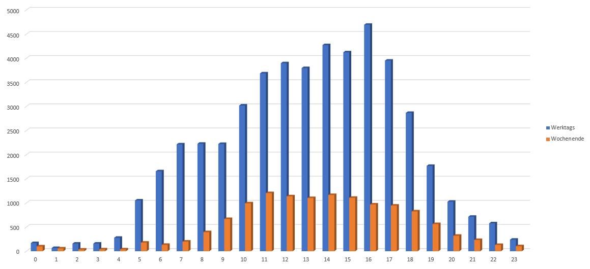 Jahr 2021 KW02 bis KW09 Wehnsen K10 von B444 Anzahl Autos
