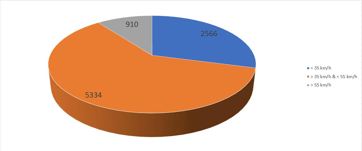 Jahr 2021 KW28 bis 35 Eickenrode Ortseinfahrt aus Richtung Rietze Geschwindigkeitsmessungen