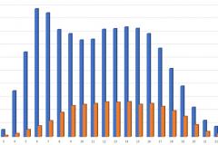 Jahr 2021 KW10 bis KW 18 Wehnsen B444 von Eltze Anzahl Autos
