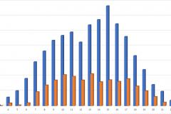 Jahr 2021 KW28 bis 35 Eickenrode Ortseinfahrt aus Richtung Rietze Anzahl Autos